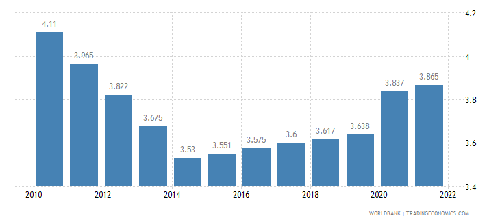 cameroon unemployment total percent of total labor force wb data