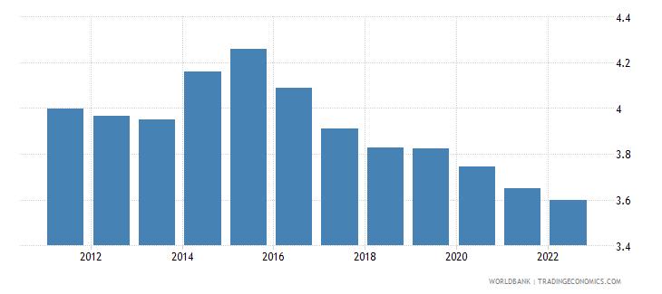 cameroon urban population growth annual percent wb data