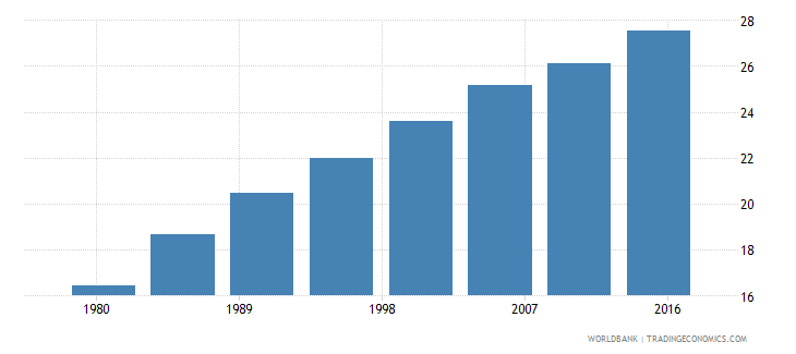cameroon urban population male percent of total wb data
