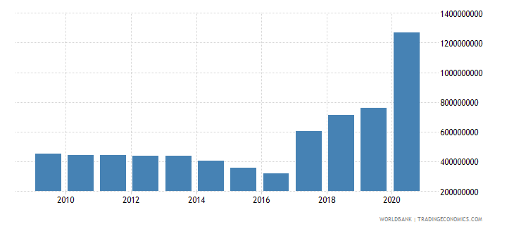cameroon use of imf credit dod us dollar wb data