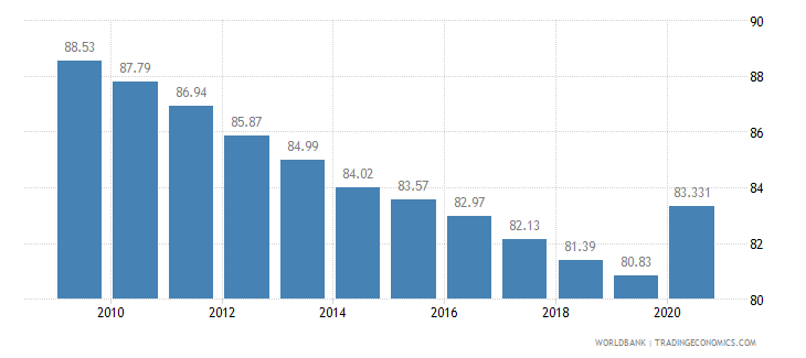 cameroon vulnerable employment female percent of female employment wb data