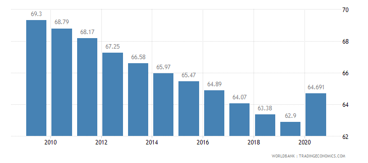 cameroon vulnerable employment male percent of male employment wb data
