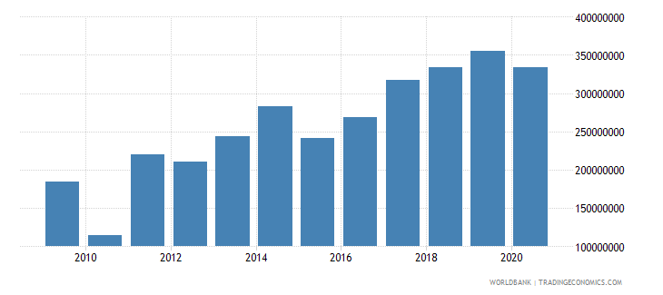 cameroon workers remittances and compensation of employees received us dollar wb data
