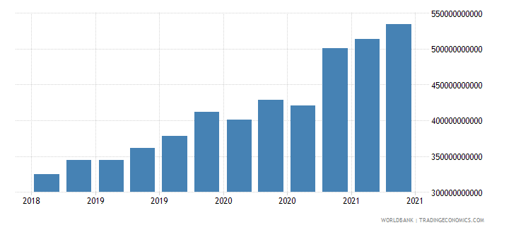 canada 01_cross border loans from bis reporting banks wb data