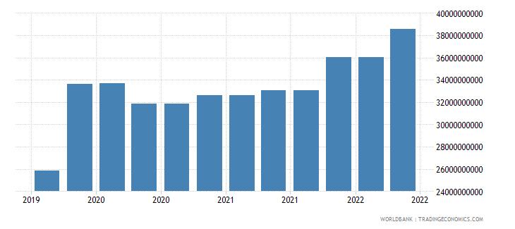 canada 09_insured export credit exposures berne union wb data