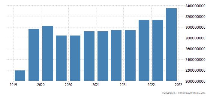 canada 10_insured export credit exposures short term bu wb data