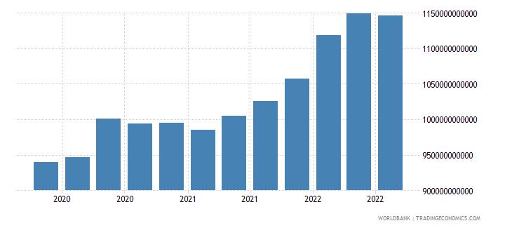 canada 16_international debt securities all maturities wb data
