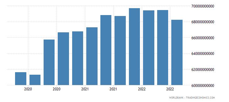 canada 17_international debt securities nonbanks wb data