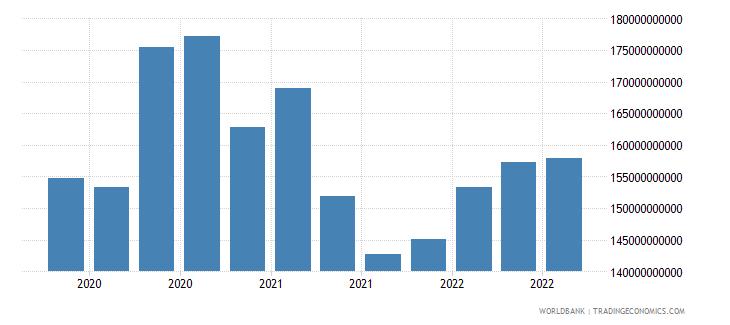 canada 18_international debt securities short term wb data