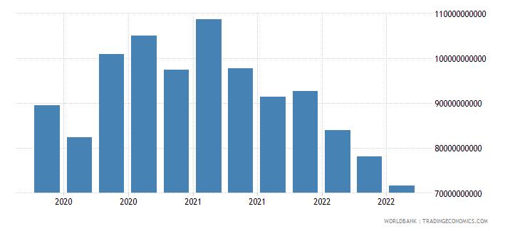 canada 19_intnl debt securities nonbanks short term wb data