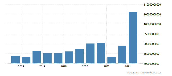 canada 24_international reserves excluding gold wb data