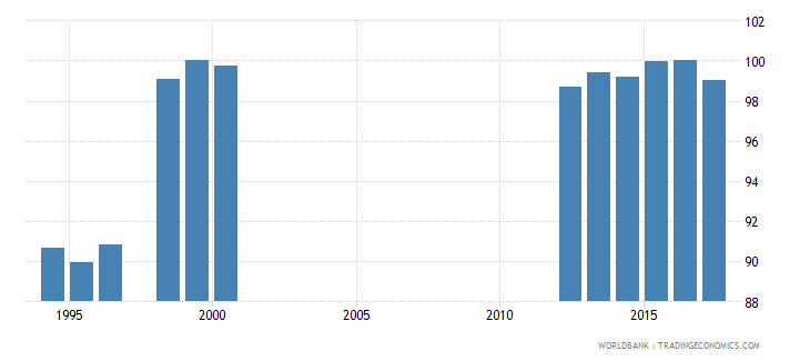 canada adjusted net intake rate to grade 1 of primary education male percent wb data
