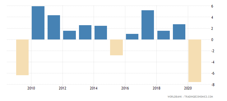 canada adjusted net national income annual percent growth wb data