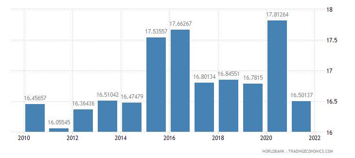 canada adjusted savings consumption of fixed capital percent of gni wb data