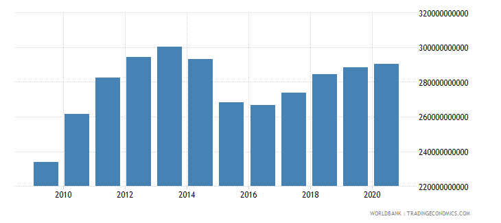 canada adjusted savings consumption of fixed capital us dollar wb data
