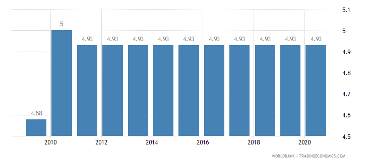 canada adjusted savings education expenditure percent of gni wb data