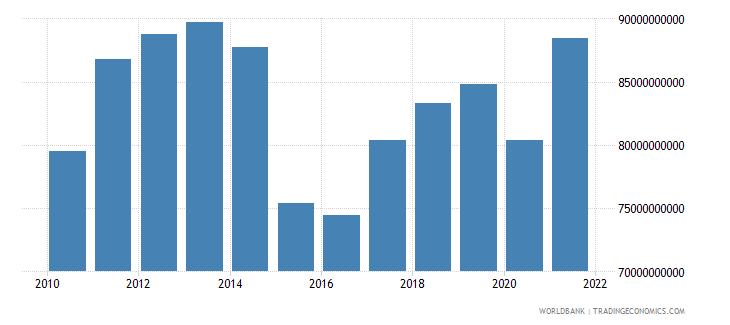 canada adjusted savings education expenditure us dollar wb data