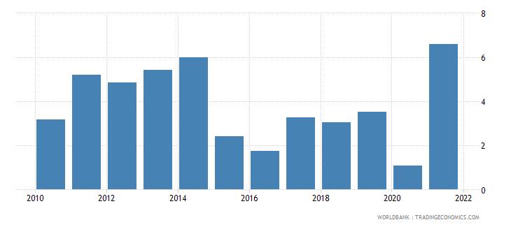 canada adjusted savings net national savings percent of gni wb data
