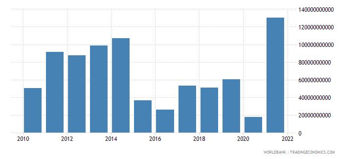 canada adjusted savings net national savings us dollar wb data