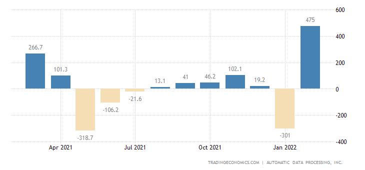 Canada ADP Employment Change | 2019 | Data | Chart