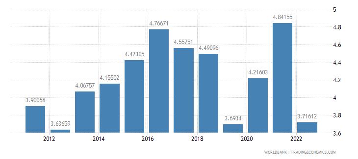 canada agricultural raw materials exports percent of merchandise exports wb data