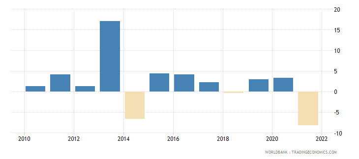 canada agriculture value added annual percent growth wb data