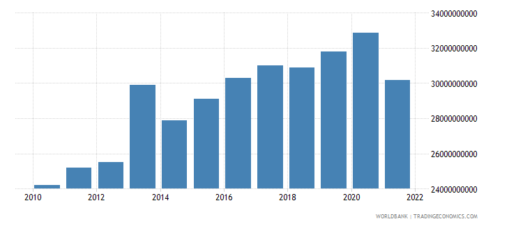canada agriculture value added constant 2000 us dollar wb data