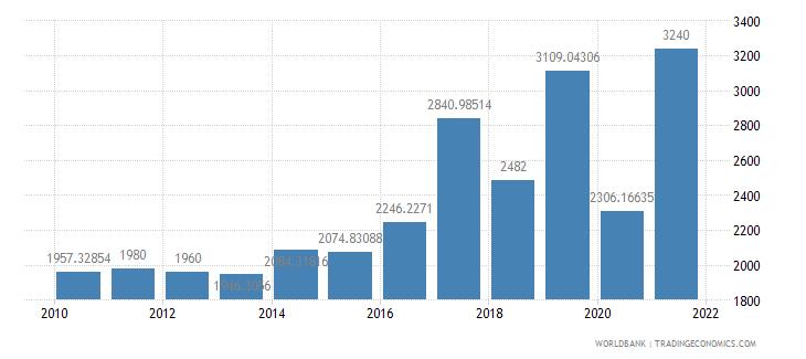 canada air transport freight million ton km wb data