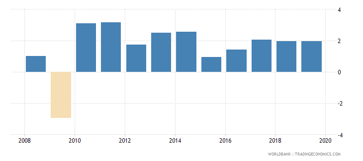 canada annual percentage growth rate of gdp at market prices based on constant 2010 us dollars  wb data