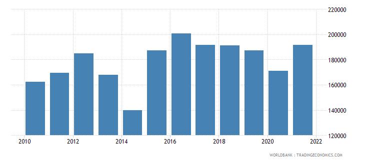 canada aquaculture production metric tons wb data