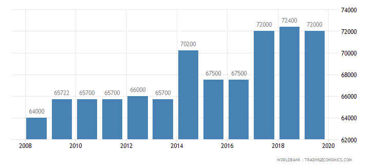 canada armed forces personnel total wb data