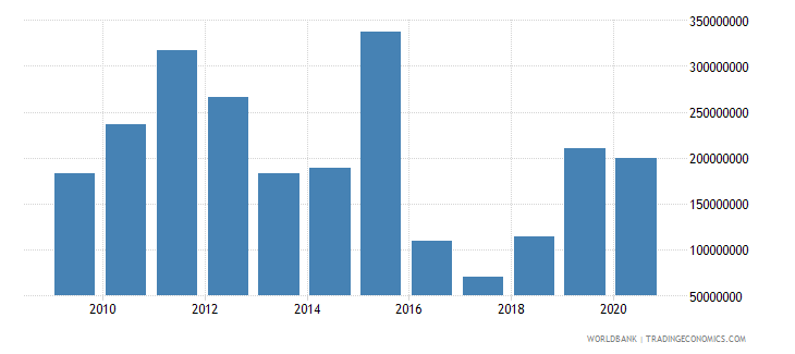 canada arms exports constant 1990 us dollar wb data
