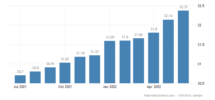 Canada Average Hourly Wages of Permanent Employees