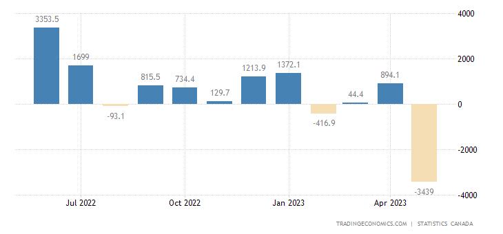 Canada Balance of Trade