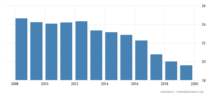 canada bank branches per 100000 adults wb data