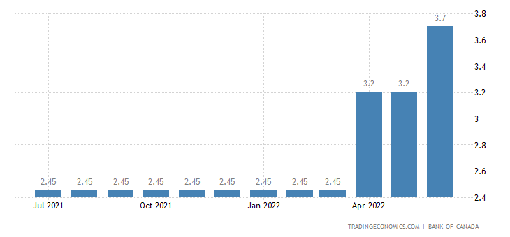 Canada Chartered Banks Prime Lending Rate