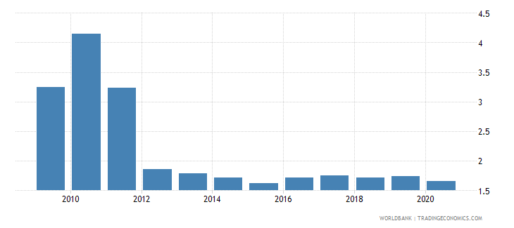 canada bank net interest margin percent wb data