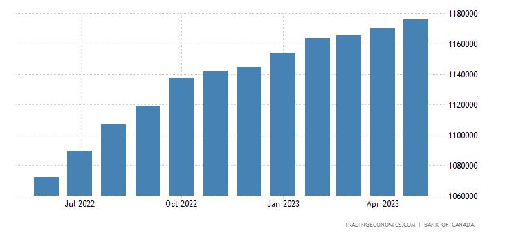 Canada Banks Balance Sheet