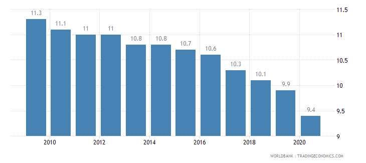 canada birth rate crude per 1 000 people wb data