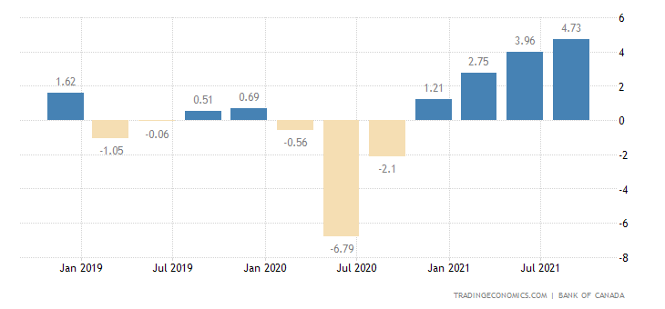 Canada Business Outlook Survey Indicator