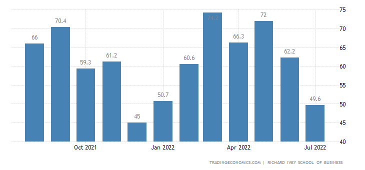 Canada Business Confidence