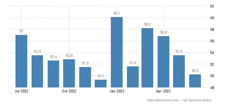 Canada Business Confidence