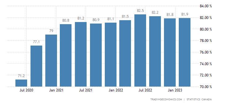 Canada Capacity Utilization