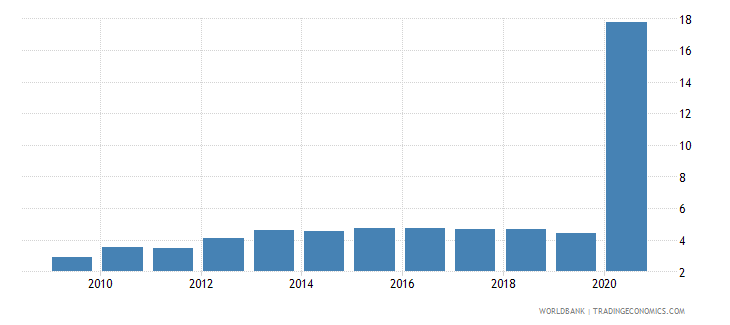 canada central bank assets to gdp percent wb data