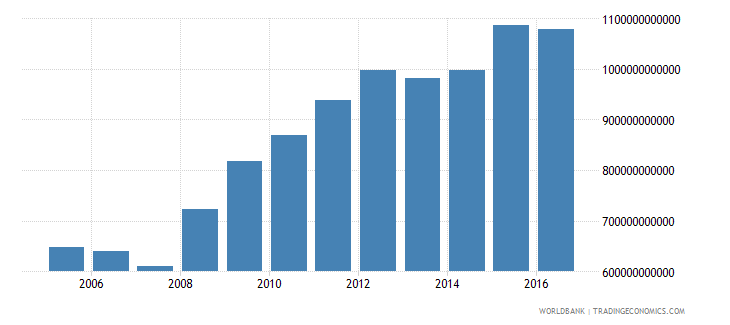canada central government debt total current lcu wb data
