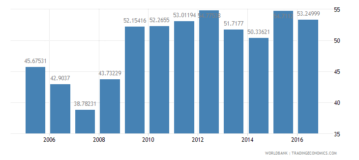 canada central government debt total percent of gdp wb data
