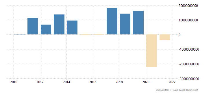 canada changes in inventories current lcu wb data