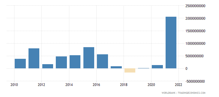 canada changes in net reserves bop us dollar wb data