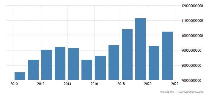 canada commercial service exports us dollar wb data