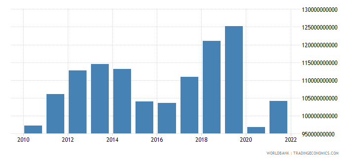canada commercial service imports us dollar wb data
